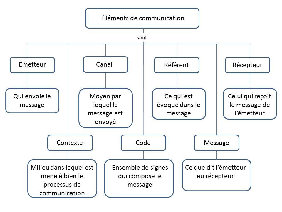 Grafíco Elementos de comunicación